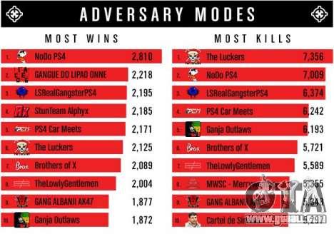 Adversary Modes